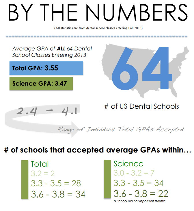 dental school requirements what s a good gpa net what s the average gpa for dental school
